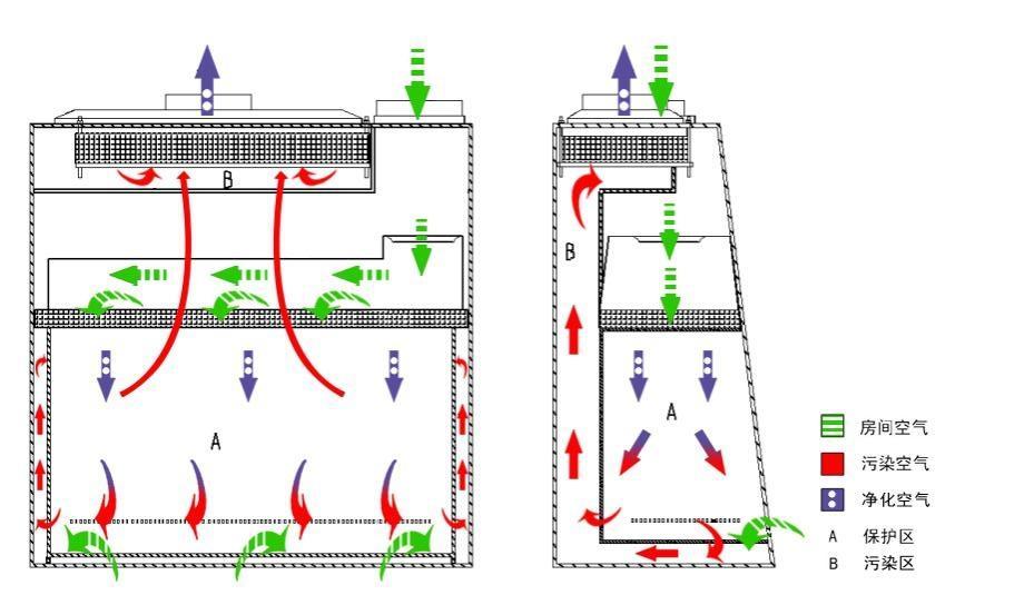 博科bsc-1500iib2-x生物安全柜